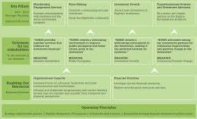 Strategy Map Strategic Plan 2016 18 Regina Downtown