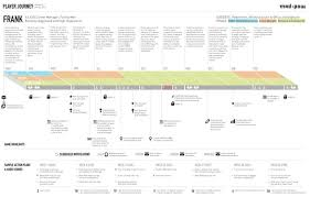 how to create a customer journey map u2013 ux mastery