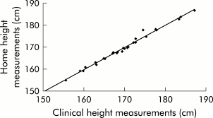 wall mounted height measure height in patients with early onset of crohn u0027s disease gut