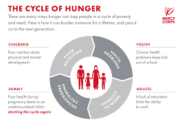 quick facts what you need to know about global hunger mercy corps
