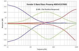 fender preamp 0054137000 response curves talkbass com