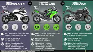 honda cbr showroom yamaha diversion f vs honda cbr650f vs kawasaki ninja 650