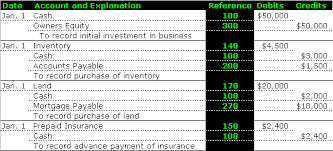 the general ledger u2013 accounting simplified