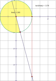 tangent and cotangent graphs read trigonometry ck 12