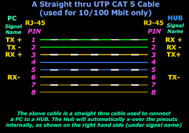 straight thru utp cables