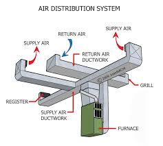 Home Hvac Duct Design Why Ducts Are Used In Air Conditioning System Grihon Com Ac