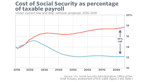 social security benefits table dramatic cuts are no way to save social security marketwatch