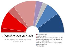 chambre des deputes composition de l assemblée nationale française par législature