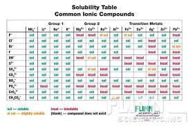 nursing resume exles images of solubility properties of benzoic acid solubility rules chart ap6901 flinn scientific am chemistry