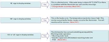 Lg Dishwasher 3850dd3006a Lg Help Library Dishwasher Error Codes Ie 1e Oe Fe E1 He