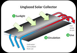 collector s solar heating and cooling technologies renewable heating and