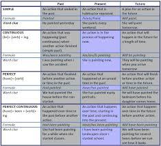 esl teaching materials and lesson plans grammar intermediate sheet