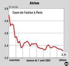La Bourse Doute De La Alstom La Bourse Doute Du Succès Du Sauvetage