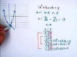 graphing quadratic equations youtube