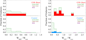 Ohio Grating Catalog by Cos Burst Observations Of The Impact Of Starburst Driven Winds On