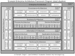 architecture amazing enterprise architecture sample decor modern