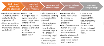 business analysis and design the crm book