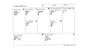 simple business model template mind objects the best support for visual thinking digitalize