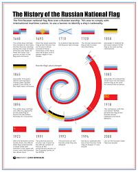 Sickle Russian Flag Russian Flag Voices From Russia