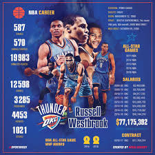 russell westbrook infographic stats oklahoma city thunder okc