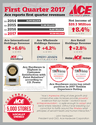 ace hardware reports first quarter 2017 results