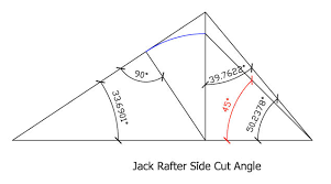 development of the tetrahedron modeling a hip roof or a compound
