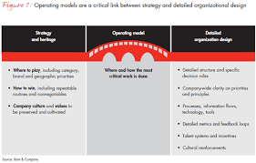 operating model template bain and company powerpoint template operating model template