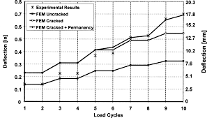 in situ evaluation of two concrete slab systems i load in situ evaluation of two concrete slab systems i load determination and loading procedure journal of performance of constructed facilities vol 22