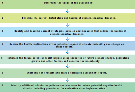 ijerph free full text assessment of the health impacts of