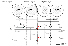 sensors free full text analysis of sno2 wo3 heterocontact