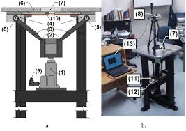 biaxial tensile strength characterization of textile composite a sketch of the biaxial testing machine showing one load displacement axis