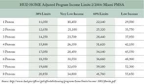 va income limits table c6 hud jpg