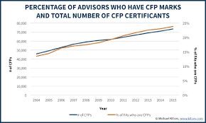Cfp Resume Benefits Of Cfp Certification For Financial Advisors