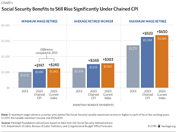 Social Security Retirement Age Table Social Security Benefits And The Impact Of The Chained Cpi The