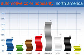 fun with stats most popular car colors catsynth