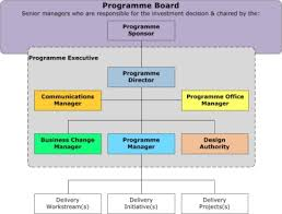 programme governance model design authority