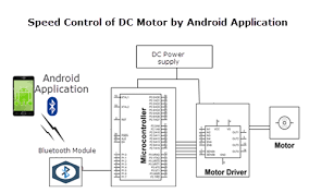 four quadrant speed control of dc motor with androidand its