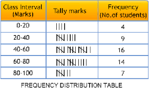 Frequency Distribution Table Data Handling Data Handling Frequency Distribution And Bar Graphs