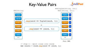 map of pairs working with key value pairs spark tutorial intellipaat
