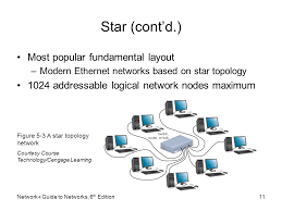 logical layout of network network guide to networks 6 th edition chapter 5 topologies and