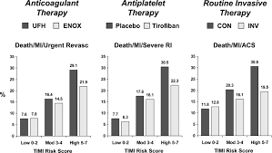 cardiovascular risk prediction in patients with stable and