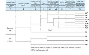 Tree Event Research Explanation Fault Tree Template Fault Tree Analysis Harada