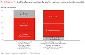 Neue K He Preis Bain Studie Zum Erwerb Digitaler Unternehmen Hohe Preise