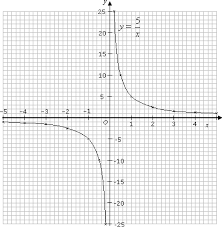 graphs of reciprocal functions solutions examples worksheets