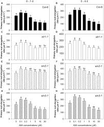 frontiers the biphasic root growth response to abscisic acid in