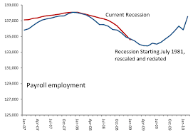 financial crisis and recession economic analysis by susan