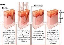 does infrared light therapy work red light therapy for the skin 4 astonishing proven benefits