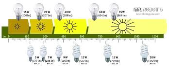 best g9 led bulbs july 2017 buyer u0027s guide and reviews