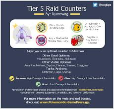 best counter mewtwo counter graphic w moveset info thesilphroad