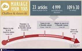 loi du mariage pour tous dossier documentaire le mariage pour tous collège s duménieu